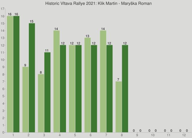Historic Vltava Rallye 2021: Klik Martin - Maryška Roman