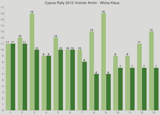 Cyprus Rally 2012: Kremer Armin - Wicha Klaus