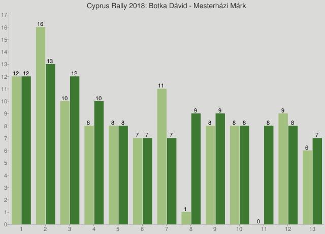 Cyprus Rally 2018: Botka Dávid - Mesterházi Márk