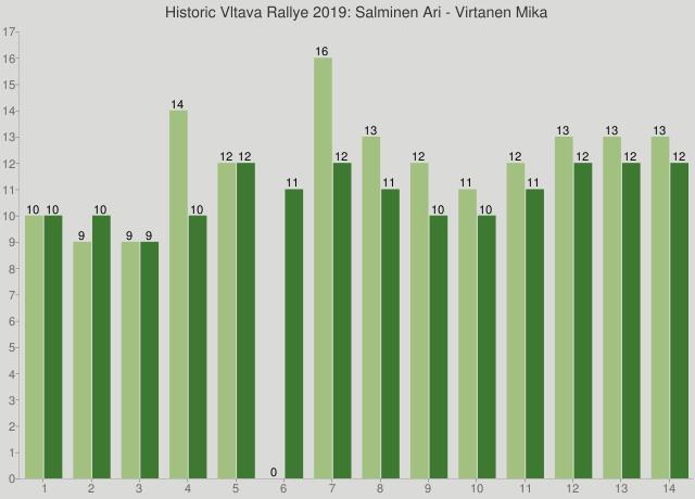 Historic Vltava Rallye 2019: Salminen Ari - Virtanen Mika