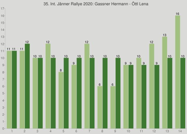 35. Int. Jänner Rallye 2020: Gassner Hermann - Öttl Lena