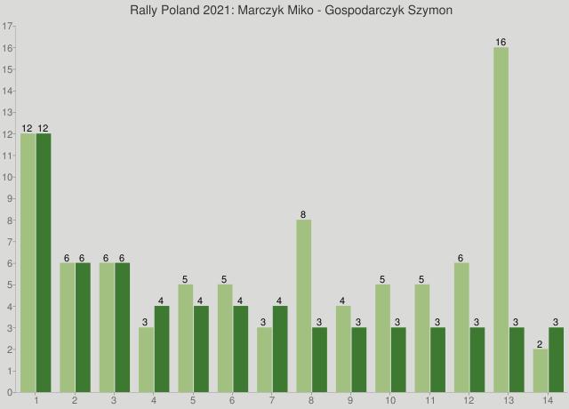 Rally Poland 2021: Marczyk Miko - Gospodarczyk Szymon
