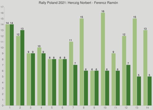 Rally Poland 2021: Herczig Norbert - Ferencz Ramón