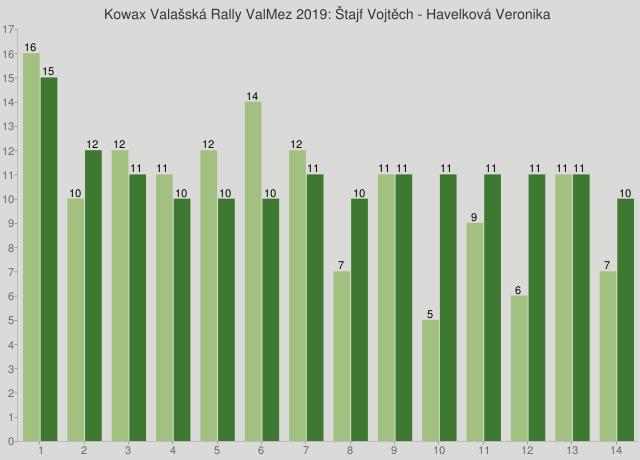 Kowax Valašská Rally ValMez 2019: Štajf Vojtěch - Havelková Veronika