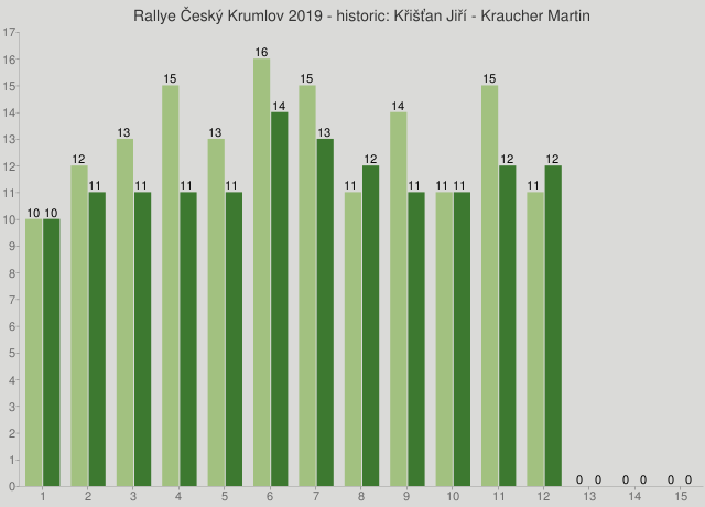 Rallye Český Krumlov 2019 - historic: Křišťan Jiří - Kraucher Martin