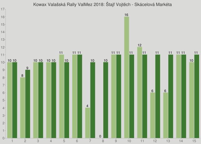 Kowax Valašská Rally ValMez 2018: Štajf Vojtěch - Skácelová Markéta