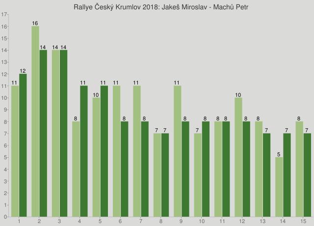 Rallye Český Krumlov 2018: Jakeš Miroslav - Machů Petr