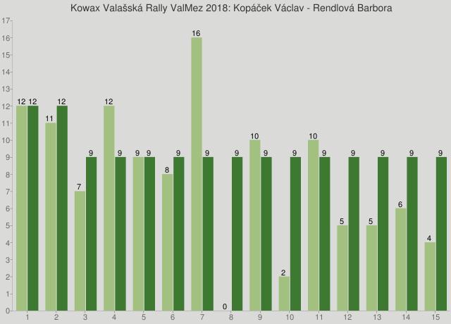 Kowax Valašská Rally ValMez 2018: Kopáček Václav - Rendlová Barbora