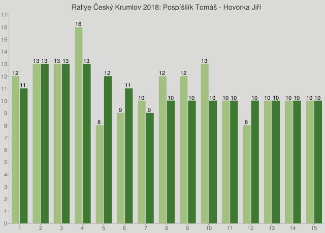 Rallye Český Krumlov 2018: Pospíšilík Tomáš - Hovorka Jiří