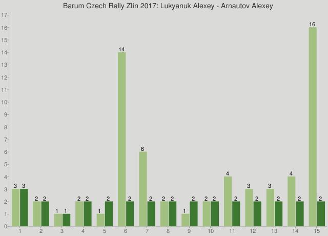 Barum Czech Rally Zlín 2017: Lukyanuk Alexey - Arnautov Alexey