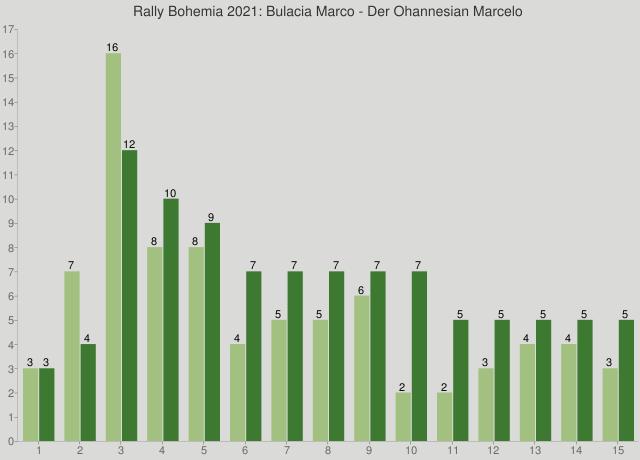Rally Bohemia 2021: Bulacia Marco - Der Ohannesian Marcelo