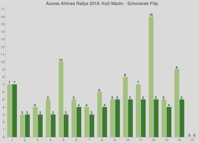 Azores Airlines Rallye 2018: Koči Martin - Schovánek Filip
