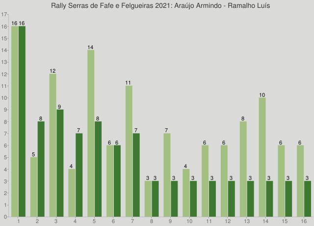 Rally Serras de Fafe e Felgueiras 2021: Araújo Armindo - Ramalho Luís