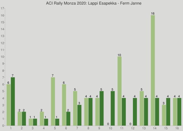 ACI Rally Monza 2020: Lappi Esapekka - Ferm Janne
