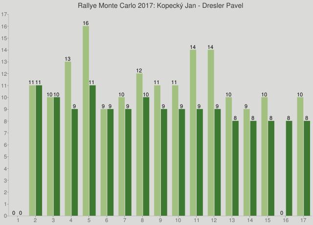 Rallye Monte Carlo 2017: Kopecký Jan - Dresler Pavel
