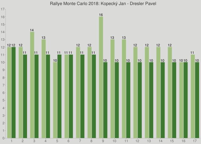 Rallye Monte Carlo 2018: Kopecký Jan - Dresler Pavel