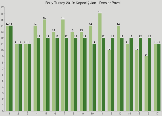 Rally Turkey 2019: Kopecký Jan - Dresler Pavel