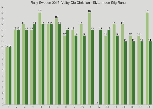 Rally Sweden 2017: Veiby Ole Christian - Skjærmoen Stig Rune