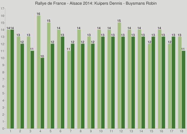 Rallye de France - Alsace 2014: Kuipers Dennis - Buysmans Robin