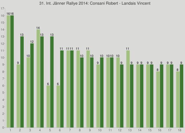 31. Int. Jänner Rallye 2014: Consani Robert - Landais Vincent