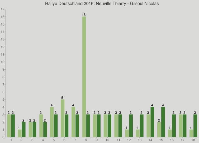 Rallye Deutschland 2016: Neuville Thierry - Gilsoul Nicolas