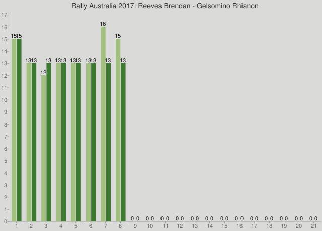 Rally Australia 2017: Reeves Brendan - Gelsomino Rhianon