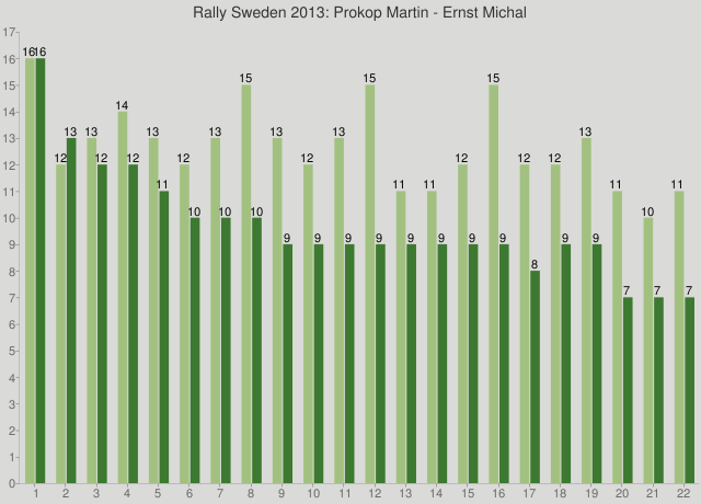 Rally Sweden 2013: Prokop Martin - Ernst Michal