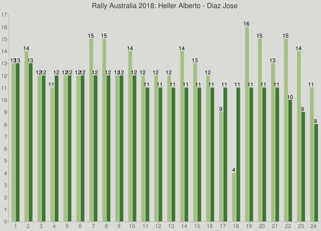 Rally Australia 2018: Heller Alberto - Diaz Jose