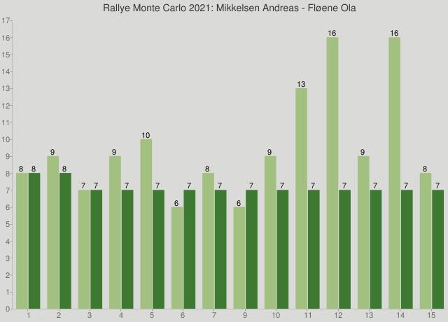 Rallye Monte Carlo 2021: Mikkelsen Andreas - Fløene Ola