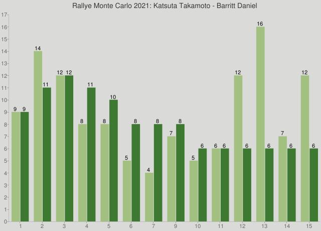 Rallye Monte Carlo 2021: Katsuta Takamoto - Barritt Daniel