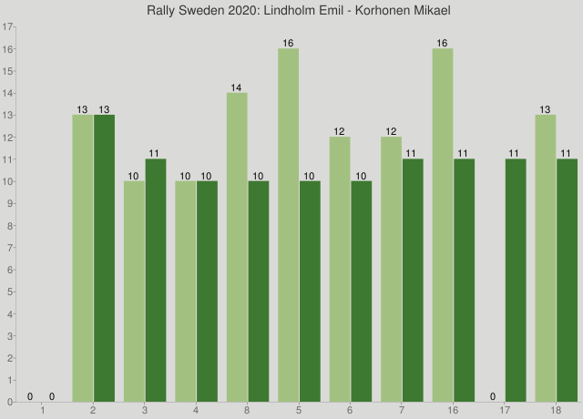 Rally Sweden 2020: Lindholm Emil - Korhonen Mikael