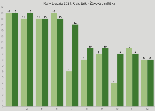 Rally Liepaja 2021: Cais Erik - Žáková Jindřiška