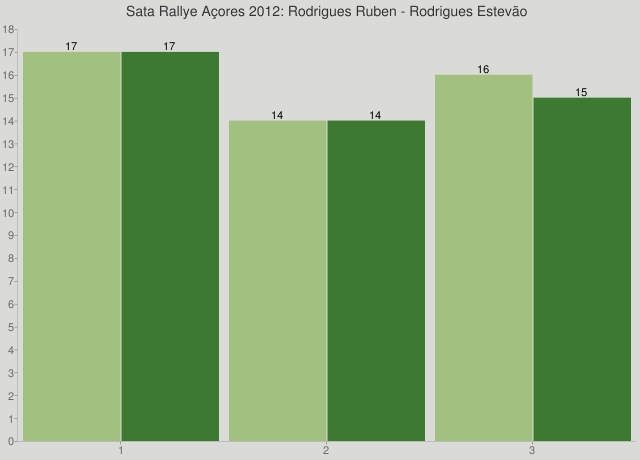 Sata Rallye Açores 2012: Rodrigues Ruben - Rodrigues Estevão