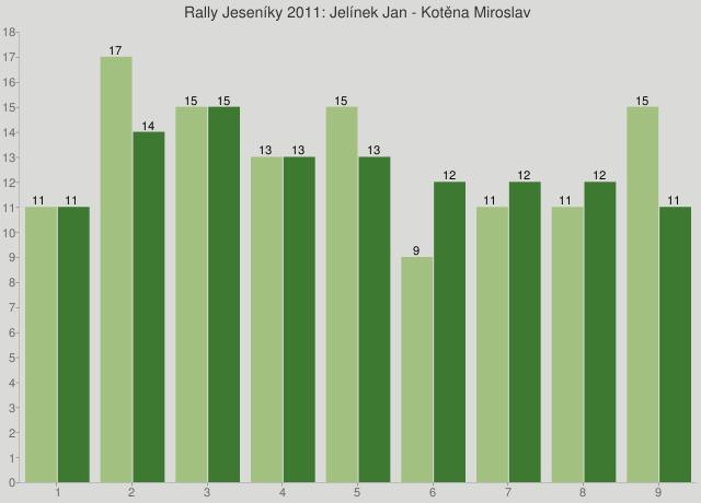 Rally Jeseníky 2011: Jelínek Jan - Kotěna Miroslav
