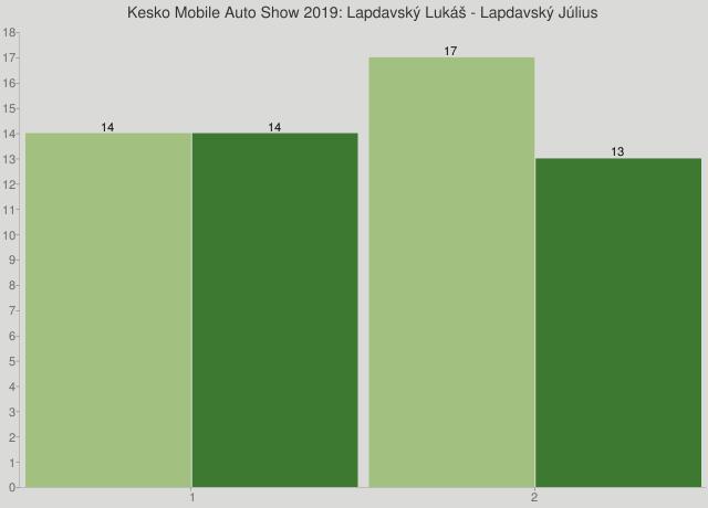 Kesko Mobile Auto Show 2019: Lapdavský Lukáš - Lapdavský Július