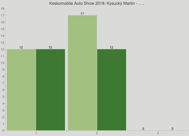 Keskomobile Auto Show 2018: Kysucký Martin - .. ..