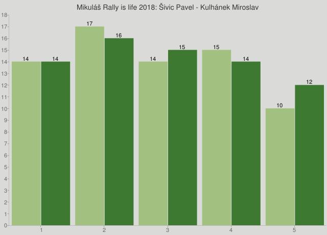 Mikuláš Rally is life 2018: Šivic Pavel - Kulhánek Miroslav