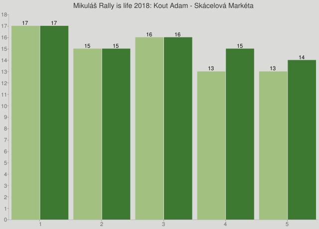 Mikuláš Rally is life 2018: Kout Adam - Skácelová Markéta