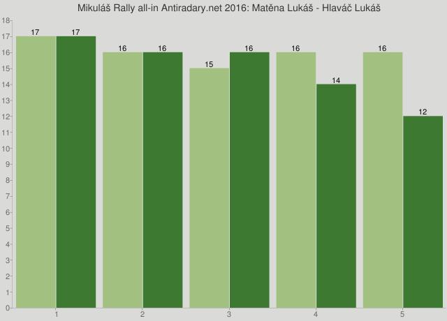 Mikuláš Rally all-in Antiradary.net 2016: Matěna Lukáš - Hlaváč Lukáš
