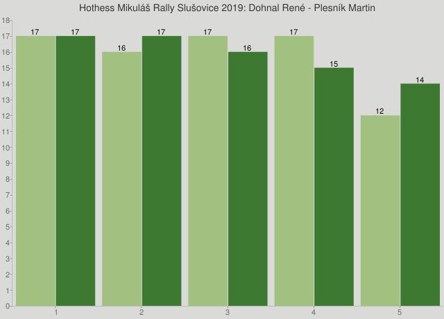 Hothess Mikuláš Rally Slušovice 2019: Dohnal René - Plesník Martin