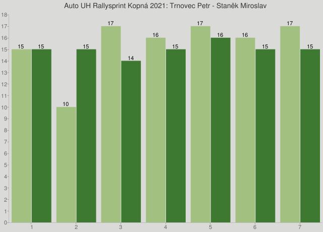 Auto UH Rallysprint Kopná 2021: Trnovec Petr - Staněk Miroslav