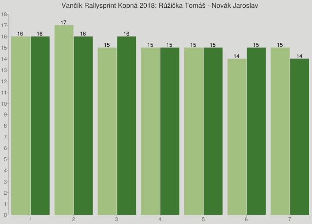 Vančík Rallysprint Kopná 2018: Růžička Tomáš - Novák Jaroslav