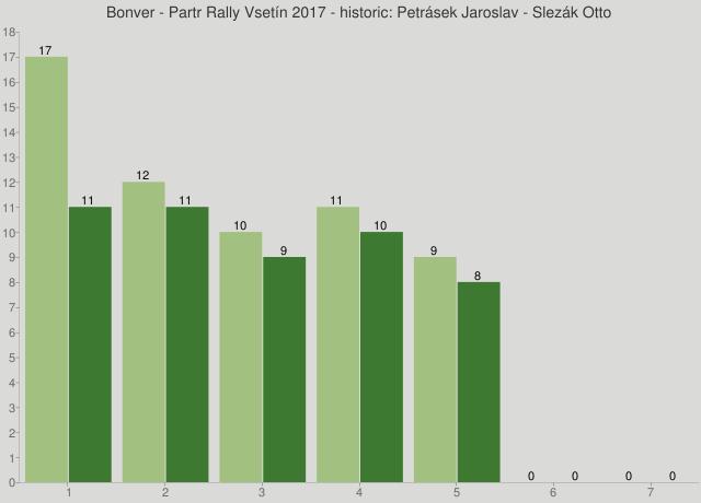 Bonver - Partr Rally Vsetín 2017 - historic: Petrásek Jaroslav - Slezák Otto