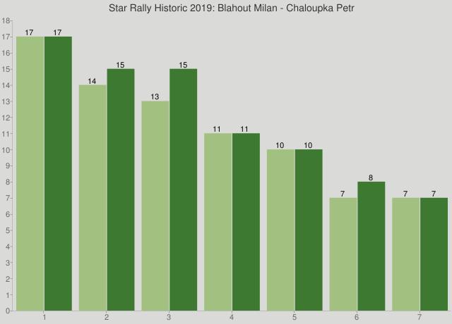Star Rally Historic 2019: Blahout Milan - Chaloupka Petr