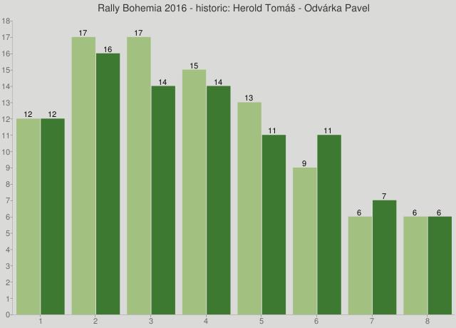 Rally Bohemia 2016 - historic: Herold Tomáš - Odvárka Pavel