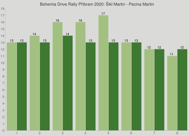 Bohemia Drive Rally Příbram 2020: Šikl Martin - Pecina Martin