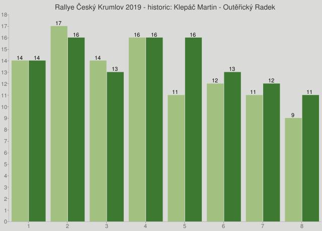 Rallye Český Krumlov 2019 - historic: Klepáč Martin - Outěřický Radek