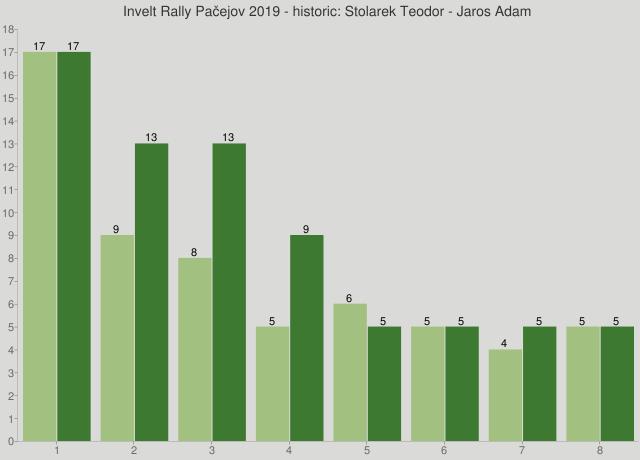 Invelt Rally Pačejov 2019 - historic: Stolarek Teodor - Jaros Adam