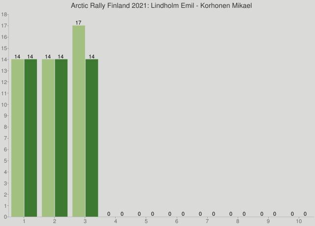 Arctic Rally Finland 2021: Lindholm Emil - Korhonen Mikael