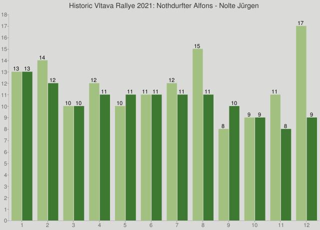 Historic Vltava Rallye 2021: Nothdurfter Alfons - Nolte Jürgen